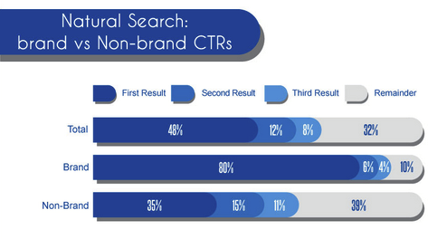 Clickthrough-rates-brand-non-brand-Google