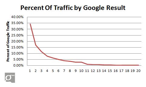 La importancia de ser la primera, segunda o tercera posición en Google