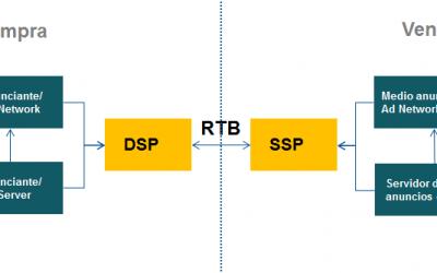 Diferencias entre DSP y AdWords